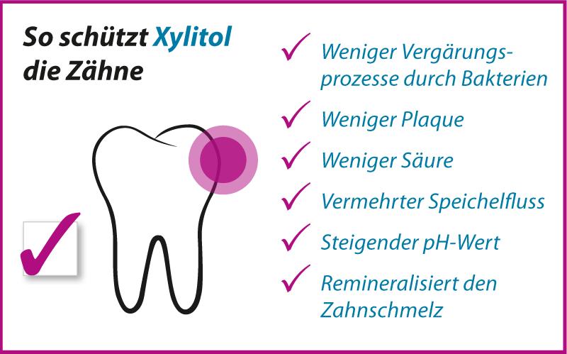 Xylitol schützt die Zähne - Studie